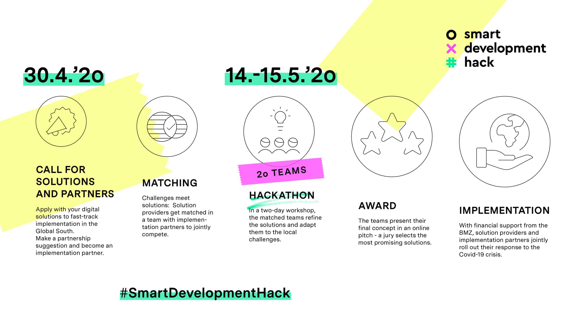 CIEC and the Smart Development Hack